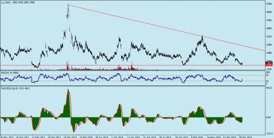 کانال سیگنال خرید سهام