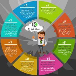 کانال اطلاعات مشاغل | کارگشا