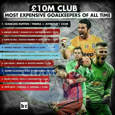 کانال Goal keepers
